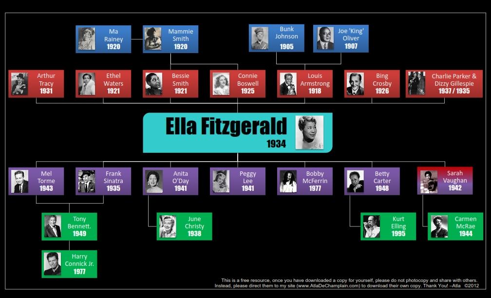 Lineage of Ella Fitzgerald