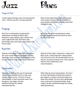 Jazz vs Blues